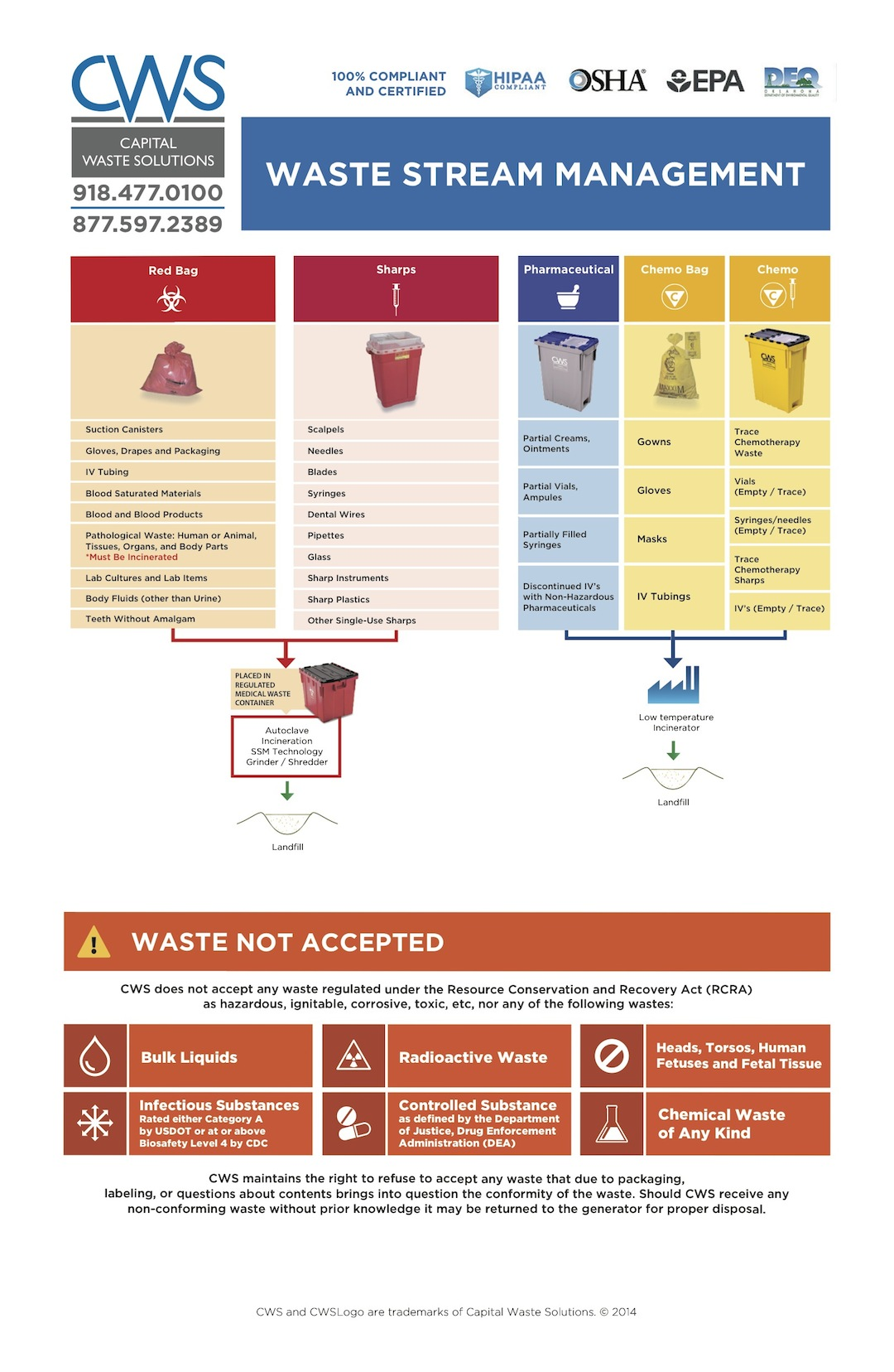 Waste Stream Management Chart - Version 6 - CWS